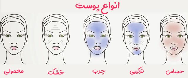 به طور کلی ۵ نوع پوست داریم : معمولی، خشک، چرب، ترکیبی و حساس. دانستن نوع پوست به شما کمک می کنه که چگونه از پوستتون مراقبت کنید.